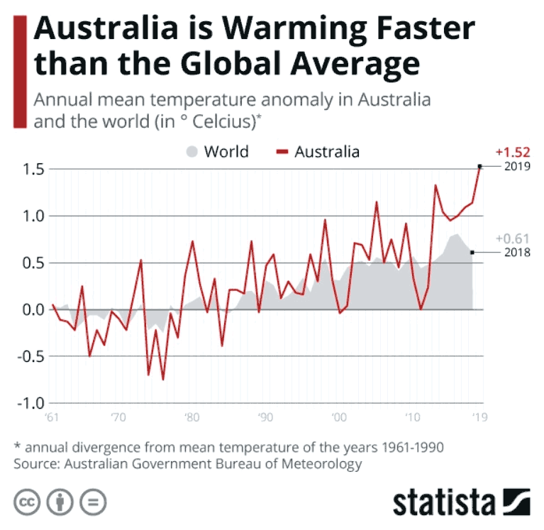 Australia warming faster than rest of the world